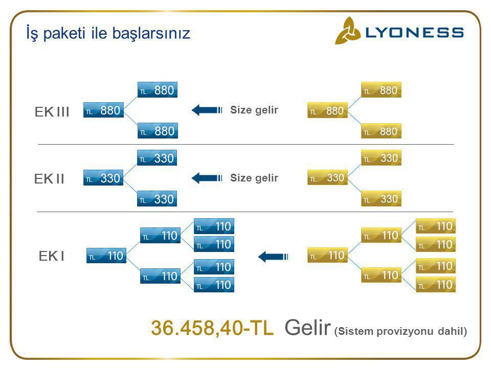 İş paketi ile başlarsınız 36.458,40-TL Gelir ( Sistem provizyonu dahil ) EK I EK II EK III Size gelir