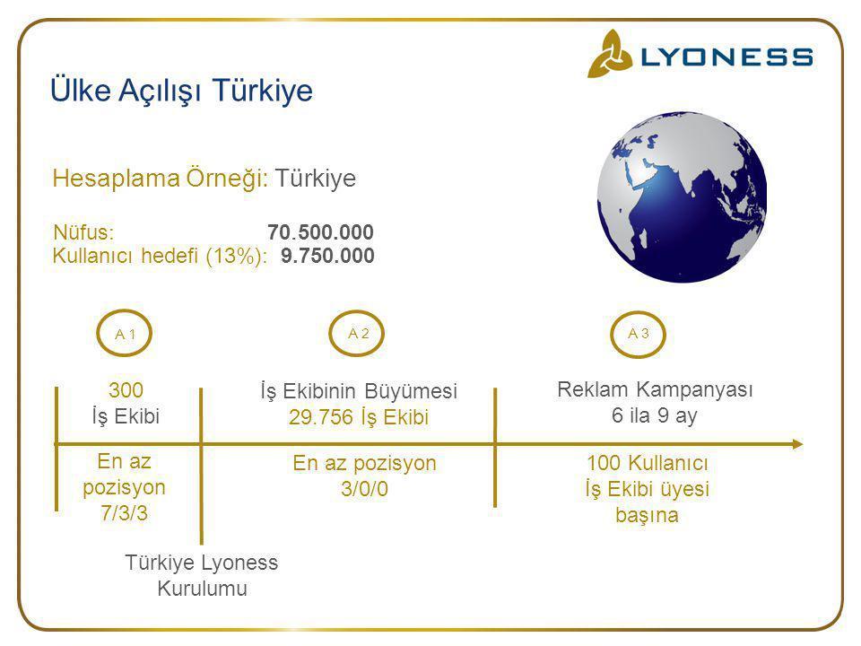 Ülke Açılışı Türkiye Türkiye Lyoness Kurulumu Hesaplama Örneği : Türk iye Nüfus : 70.