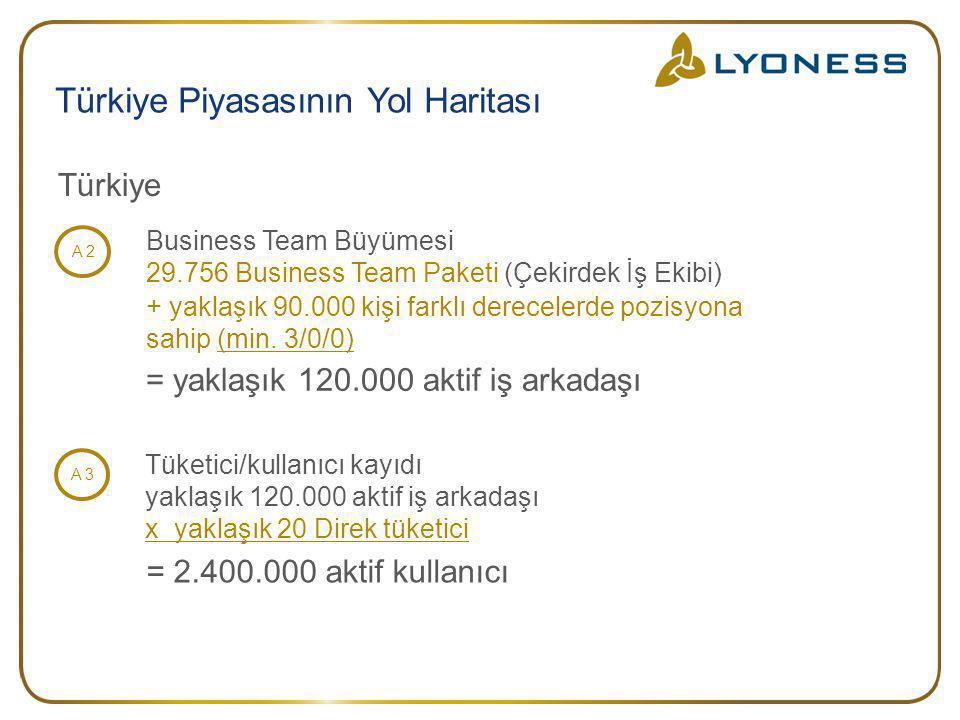 + yaklaşık 90.000 kişi farklı derecelerde pozisyona sahip (min. 3/0/0) = yaklaşık 120.000 aktif iş arkadaşı Türkiye Business Team Büyümesi 29.756 Busi