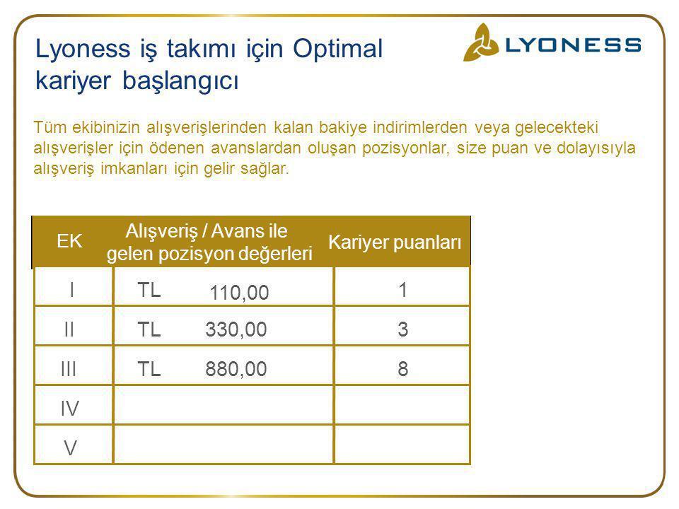 EKEK Alışveriş / Avans ile gelen pozisyon değerleri Kariyer puanları I TL 110,00 1 IITL330,003IIITL880,008IVV Tüm ekibinizin alışverişlerinden kalan b