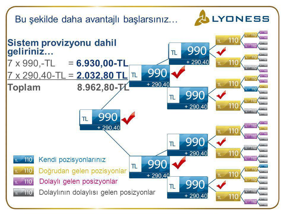 Bu şekilde daha avantajlı başlarsınız… Sistem provizyonu dahil geliriniz… 7 x 990,-TL = 6.930,00-TL 7 x 290,40-TL = 2.032,80 TL Toplam 8.962,80-TL Ken
