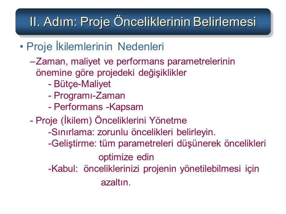 II. Adım: Proje Önceliklerinin Belirlemesi Proje İkilemlerinin Nedenleri –Zaman, maliyet ve performans parametrelerinin önemine göre projedeki değişik