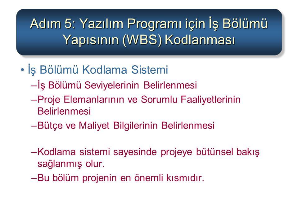 Adım 5: Yazılım Programı için İş Bölümü Yapısının (WBS) Kodlanması İş Bölümü Kodlama Sistemi –İş Bölümü Seviyelerinin Belirlenmesi –Proje Elemanlarını