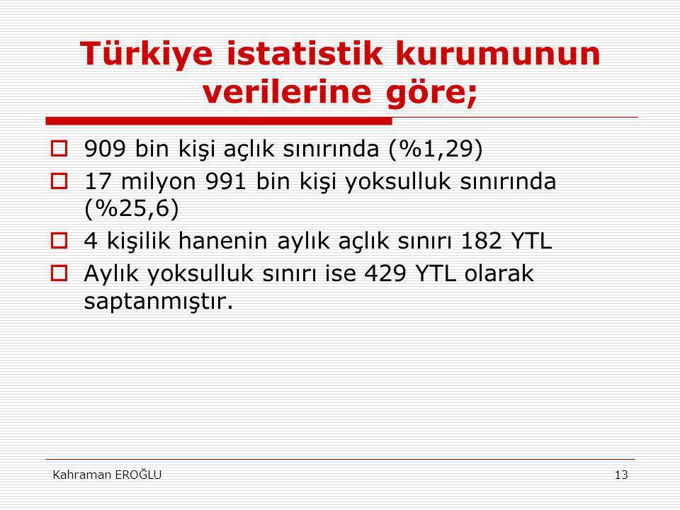 Kahraman EROĞLU13 Türkiye istatistik kurumunun verilerine göre;  909 bin kişi açlık sınırında (%1,29)  17 milyon 991 bin kişi yoksulluk sınırında (%25,6)  4 kişilik hanenin aylık açlık sınırı 182 YTL  Aylık yoksulluk sınırı ise 429 YTL olarak saptanmıştır.