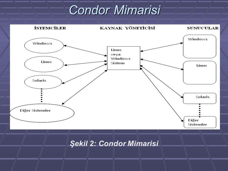 Condor Mimarisi Şekil 2: Condor Mimarisi