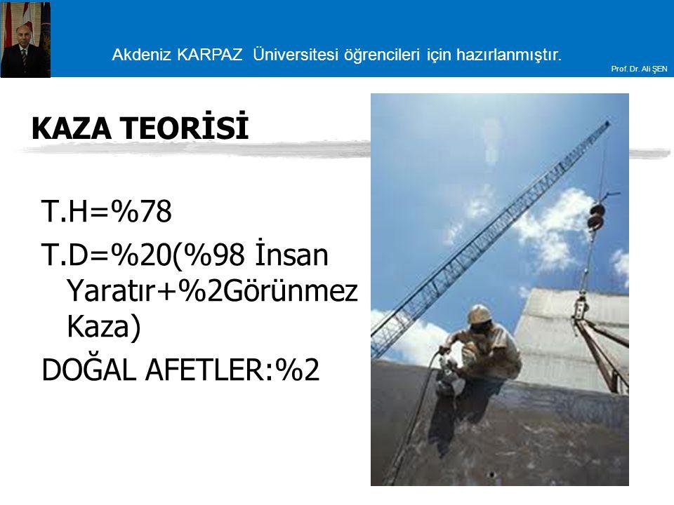 Akdeniz KARPAZ Üniversitesi öğrencileri için hazırlanmıştır. Prof. Dr. Ali ŞEN KAZA TEORİSİ T.H=%78 T.D=%20(%98 İnsan Yaratır+%2Görünmez Kaza) DOĞAL A