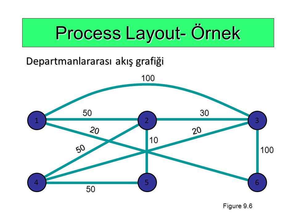 10050 20 50 50 20 10 100 30 Process Layout- Örnek Departmanlararası akış grafiği 123 456 Figure 9.6