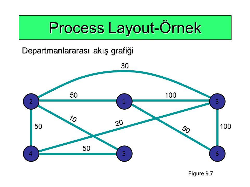 Process Layout-Örnek 3050 10 50 50 20 50100 100 Departmanlararası akış grafiği 213 456 Figure 9.7
