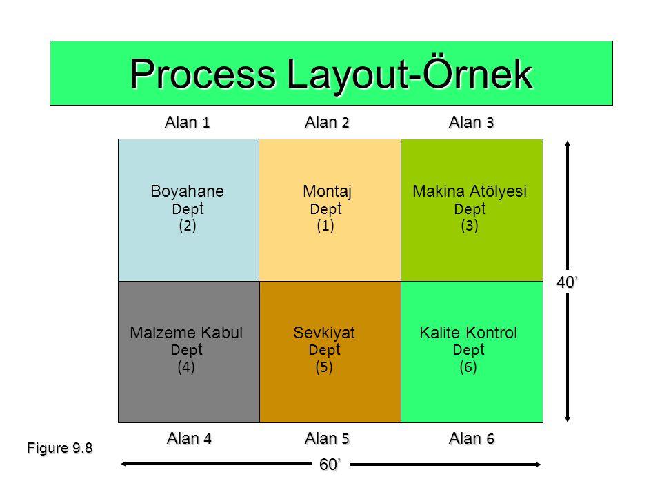 Alan 1 Alan 2 Alan 3 Alan 4 Alan 5 Alan 6 Alan 4 Alan 5 Alan 660' 40' Process Layout-Örnek Malzeme KabulSevkiyatKalite Kontrol Dep t Dep t Dep t (4)(5