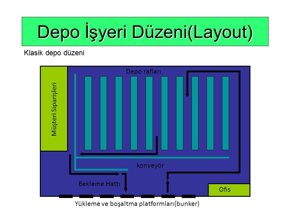 Yükleme ve boşaltma platformları(bunker) Ofis Müşteri Siparişleri konveyör Depo rafları Bekleme Hattı Depo İşyeri Düzeni(Layout) Klasik depo düzeni