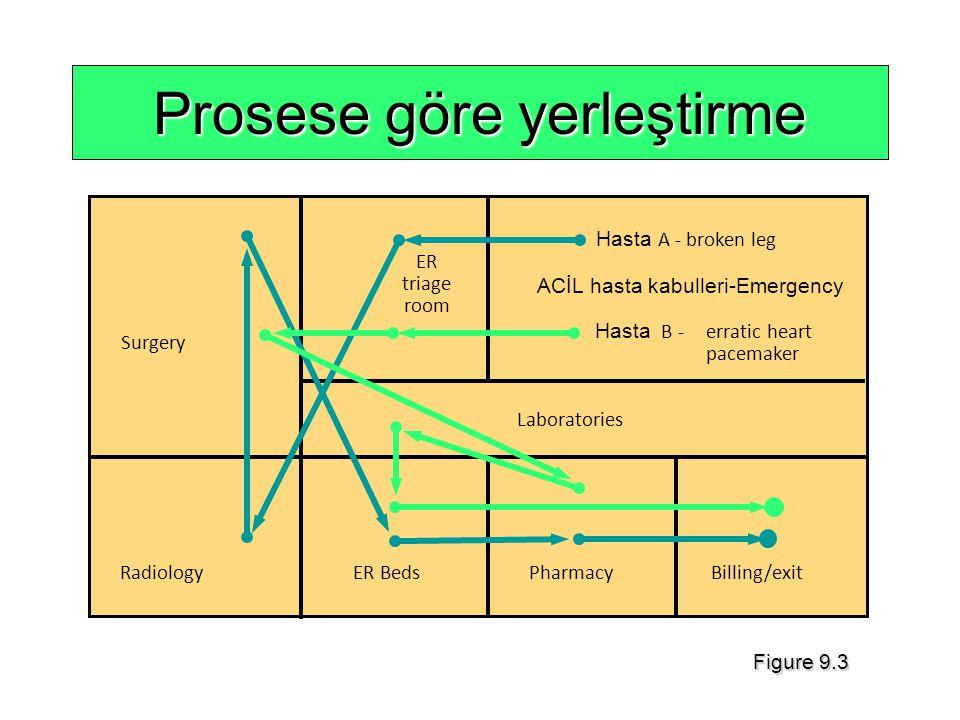 Örnek problem Bu öncelik ilişkilerinden anlaşılan şey : A işlemi bitmeden B ve E işlemlerine başlanamaz.