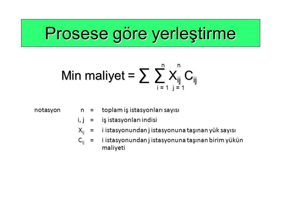 Prosese göre yerleştirme Min maliyet = ∑ ∑ X ij C ij n i = 1 n j = 1 notasyonn=toplam iş istasyonları sayısı i, j=iş istasyonları indisi X ij =i istas