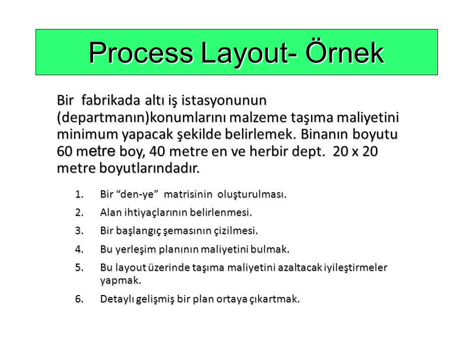 DepartmentAssemblyPaintingMachineReceivingShippingTesting (1)(2)Shop (3)(4)(5)(6) Assembly (1) Painting (2) Machine Shop (3) Receiving (4) Shipping (5) Testing (6) Haftalık taşınan yük sayısı den\ye den\ye 501000020 3050100 200100 500 0 Process Layout- Örnek Figure 9.4