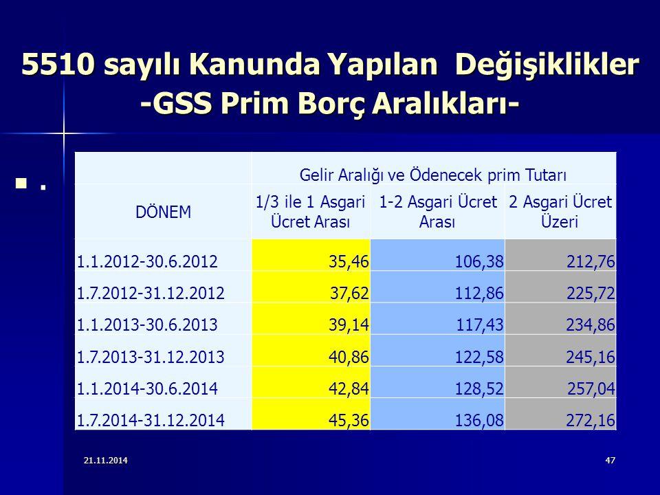 21.11.201447 5510 sayılı Kanunda Yapılan Değişiklikler -GSS Prim Borç Aralıkları-. Gelir Aralığı ve Ödenecek prim Tutarı DÖNEM 1/3 ile 1 Asgari Ücret
