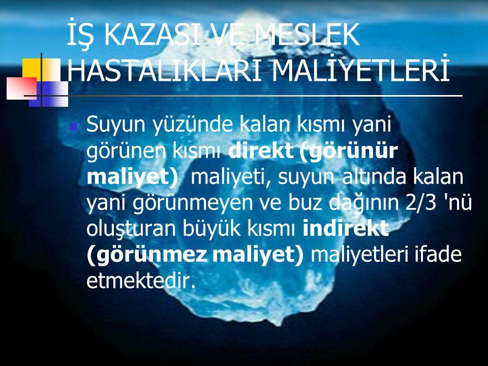 İŞ KAZASI VE MESLEK HASTALIKLARI MALİYETLERİ Suyun yüzünde kalan kısmı yani görünen kısmı direkt (görünür maliyet) maliyeti, suyun altında kalan yani görünmeyen ve buz dağının 2/3 nü oluşturan büyük kısmı indirekt (görünmez maliyet) maliyetleri ifade etmektedir.