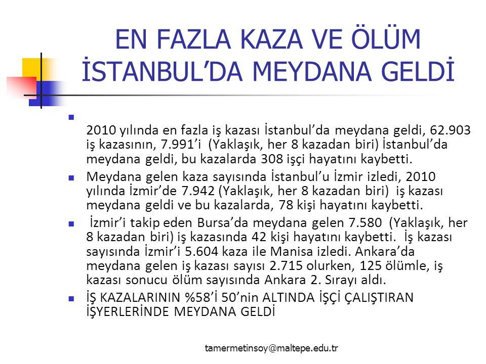 EN FAZLA KAZA VE ÖLÜM İSTANBUL'DA MEYDANA GELDİ 2010 yılında en fazla iş kazası İstanbul'da meydana geldi, 62.903 iş kazasının, 7.991'i (Yaklaşık, her 8 kazadan biri) İstanbul'da meydana geldi, bu kazalarda 308 işçi hayatını kaybetti.