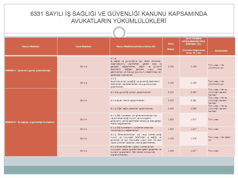 6331 SAYILI İŞ SAĞLIĞI VE GÜVENLİĞİ KANUNU KAPSAMINDA AVUKATLARIN YÜKÜMLÜLÜKLERİ Kanun MaddesiCeza MaddesiKanun Maddesinde Sözü Edilen Fiil 2012 Mikta