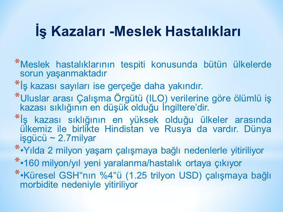 """Meslek Hastalığı Sıklığı * Beklenen(dünya geneli) yüz binde 400-1200 * Türkiye """" de yüz binde 10 – 35 arasında * Türkiye """" de beklenen 36.000 (%0,4) - 108.000 (%1,2) * Türkiye """" de saptanan 500 – 1300 vaka ILO tahminlerine dayanılarak çalışan sayısına göre yılda her bin işçi için 4-12 yeni meslek hastalığı vakası beklenmektedir."""