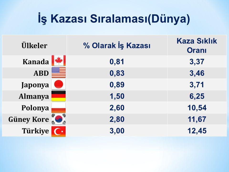 ÜlkelerMaliyet (Milyar) ABD (Dolar)190 Almanya (Dolar)28 Norveç (Kron)40 Avustralya (A.