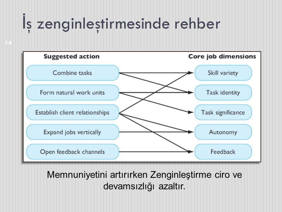 İ ş zenginleştirmesinde rehber 7-8 Memnuniyetini artırırken Zenginleştirme ciro ve devamsızlığı azaltır.