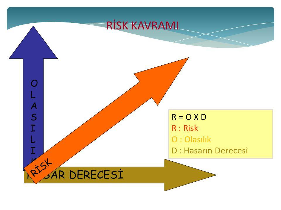 HASAR DERECESİ OLASILIKOLASILIK RİSK R = O X D R : Risk O : Olasılık D : Hasarın Derecesi RİSK KAVRAMI