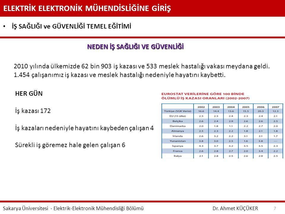 ELEKTRİK ELEKTRONİK MÜHENDİSLİĞİNE GİRİŞ Dr. Ahmet KÜÇÜKER Sakarya Üniversitesi - Elektrik-Elektronik Mühendisliği Bölümü 7 İŞ SAĞLIĞI ve GÜVENLİĞİ TE