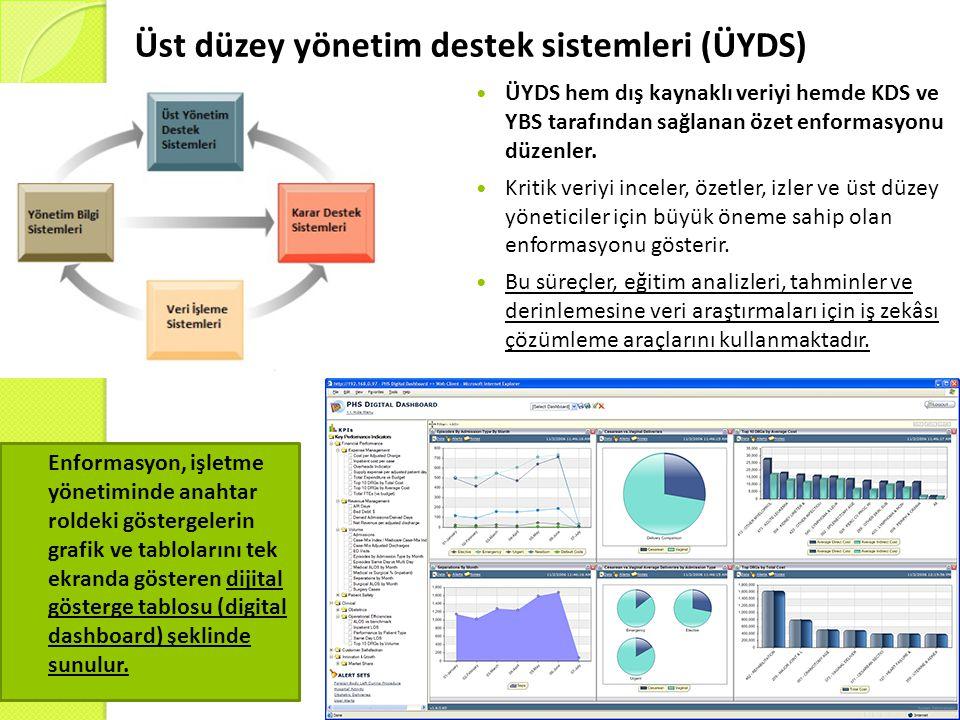 Üst düzey yönetim destek sistemleri (ÜYDS) ÜYDS hem dış kaynaklı veriyi hemde KDS ve YBS tarafından sağlanan özet enformasyonu düzenler. Kritik veriyi