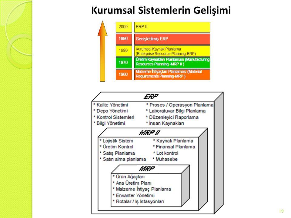 Kurumsal Sistemlerin Gelişimi 19