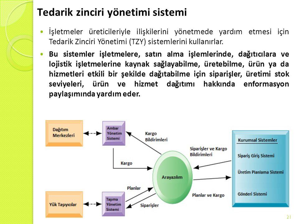 Tedarik zinciri yönetimi sistemi İşletmeler üreticileriyle ilişkilerini yönetmede yardım etmesi için Tedarik Zinciri Yönetimi (TZY) sistemlerini kulla