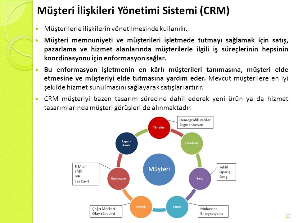 Müşteri İlişkileri Yönetimi Sistemi (CRM) Müşterilerle ilişkilerin yönetilmesinde kullanılır. Müşteri memnuniyeti ve müşterileri işletmede tutmayı sağ