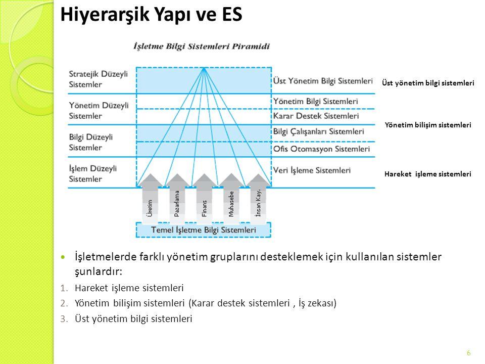 6 İşletmelerde farklı yönetim gruplarını desteklemek için kullanılan sistemler şunlardır: 1.Hareket işleme sistemleri 2.Yönetim bilişim sistemleri (Ka