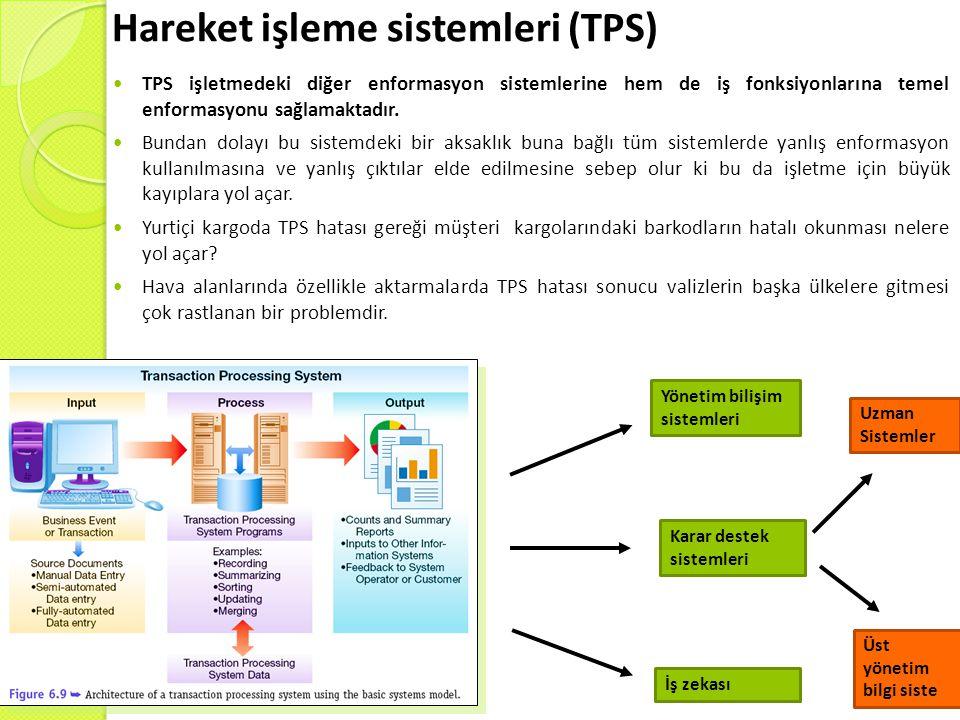 Hareket işleme sistemleri (TPS) TPS işletmedeki diğer enformasyon sistemlerine hem de iş fonksiyonlarına temel enformasyonu sağlamaktadır. Bundan dola