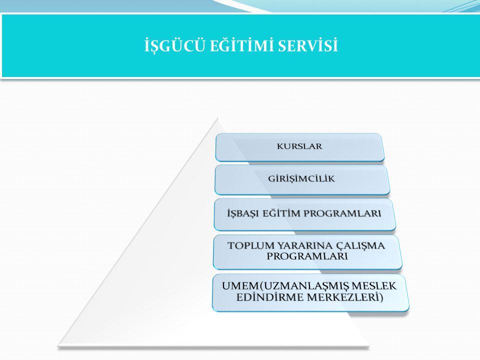 İşgücü Eğitimi Servisi İŞGÜCÜ EĞİTİMİ SERVİSİ