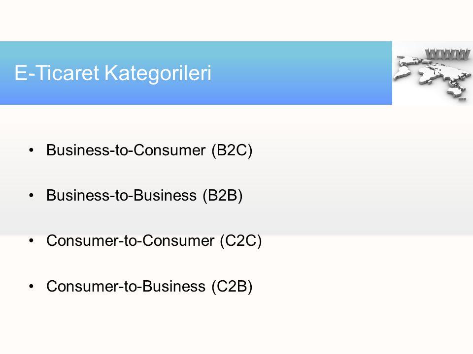 Business-to-Consumer (B2C) Business-to-Business (B2B) Consumer-to-Consumer (C2C) Consumer-to-Business (C2B) E-Ticaret Kategorileri