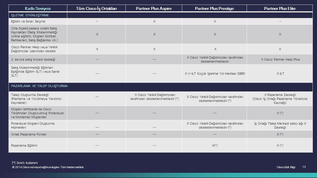 Cisco Gizli Bilgi 13 © 2014 Cisco ve/veya bağlı kuruluşları. Tüm hakları saklıdır. Katkı SeviyesiTüm Cisco İş OrtaklarıPartner Plus AspirePartner Plus