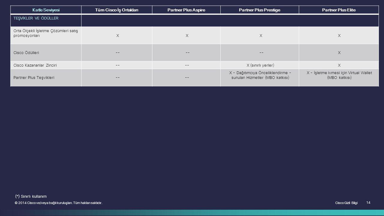 Cisco Gizli Bilgi 14 © 2014 Cisco ve/veya bağlı kuruluşları. Tüm hakları saklıdır. Katkı SeviyesiTüm Cisco İş OrtaklarıPartner Plus AspirePartner Plus