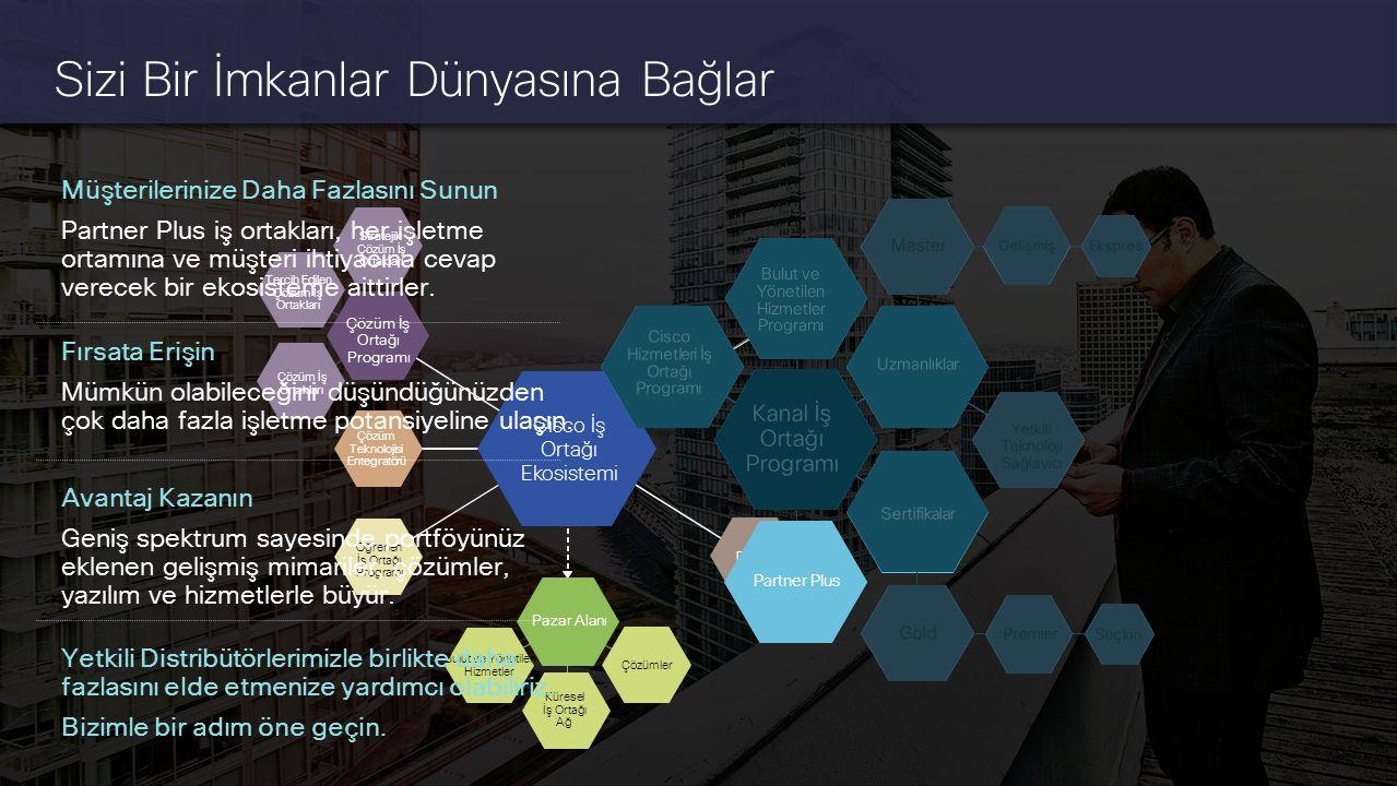 Cisco Gizli Bilgi 19 © 2014 Cisco ve/veya bağlı kuruluşları. Tüm hakları saklıdır. Stratejik Çözüm İş Ortakları Tercih Edilen Çözüm İş Ortakları Çözüm