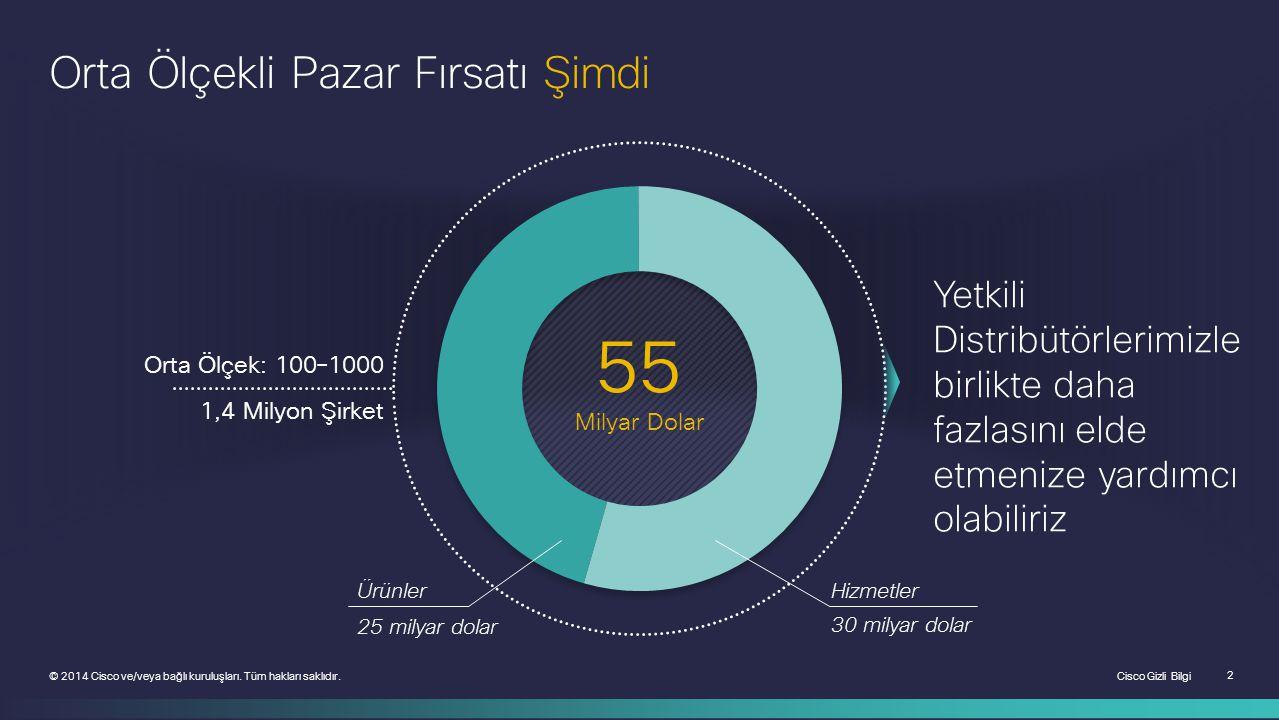 Cisco Gizli Bilgi 2 © 2014 Cisco ve/veya bağlı kuruluşları. Tüm hakları saklıdır. Orta Ölçekli Pazar Fırsatı Şimdi 55 Milyar Dolar Orta Ölçek: 100–100