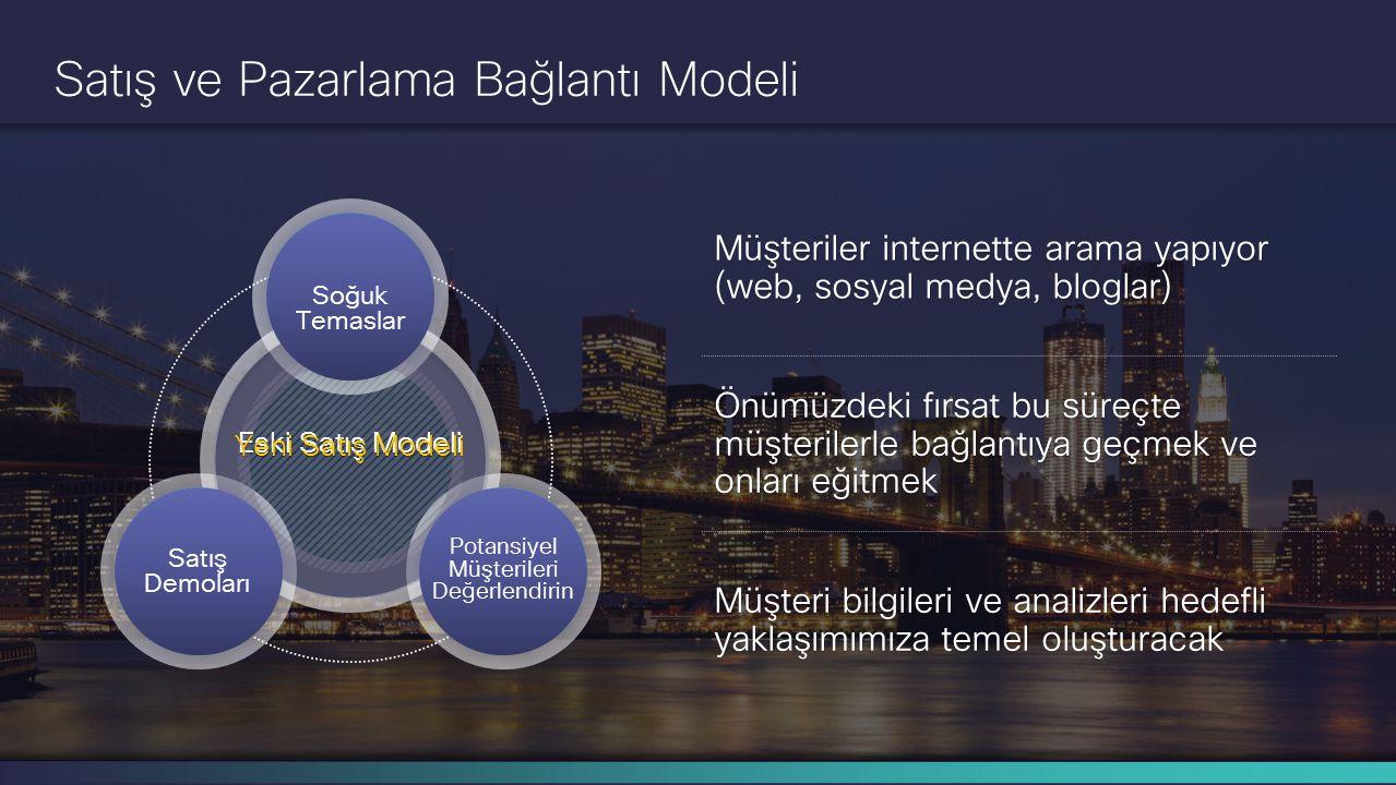 Cisco Gizli Bilgi 4 © 2014 Cisco ve/veya bağlı kuruluşları. Tüm hakları saklıdır. Satış ve Pazarlama Bağlantı Modeli Sosyal Ağlar İletişime Geç Eğit E