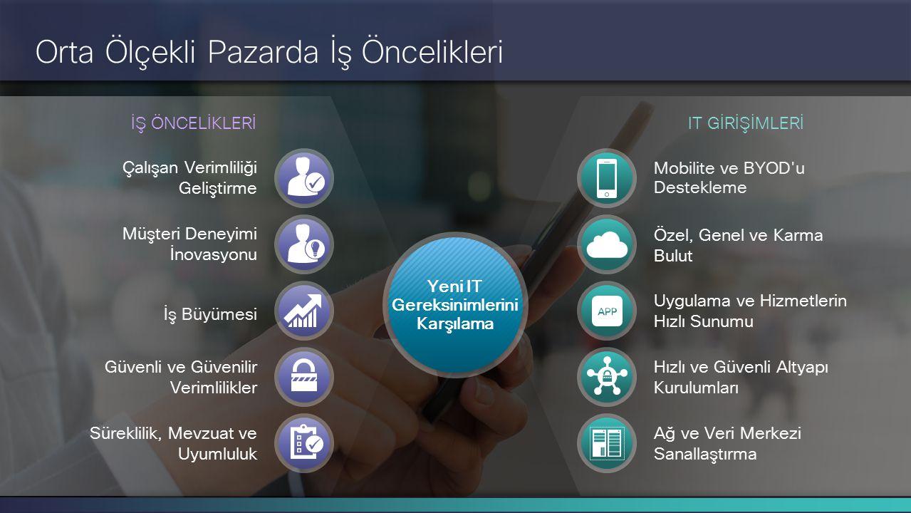 Cisco Gizli Bilgi 5 © 2014 Cisco ve/veya bağlı kuruluşları. Tüm hakları saklıdır. Çalışan Verimliliği Geliştirme Müşteri Deneyimi İnovasyonu İş Büyüme