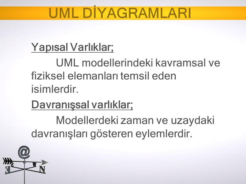 UML DİYAGRAMLARI Yapısal Varlıklar; UML modellerindeki kavramsal ve fiziksel elemanları temsil eden isimlerdir. Davranışsal varlıklar; Modellerdeki za