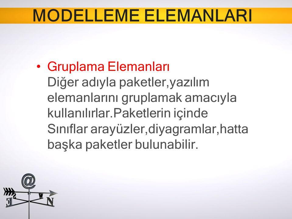 MODELLEME ELEMANLARI Gruplama Elemanları Diğer adıyla paketler,yazılım elemanlarını gruplamak amacıyla kullanılırlar.Paketlerin içinde Sınıflar arayüz