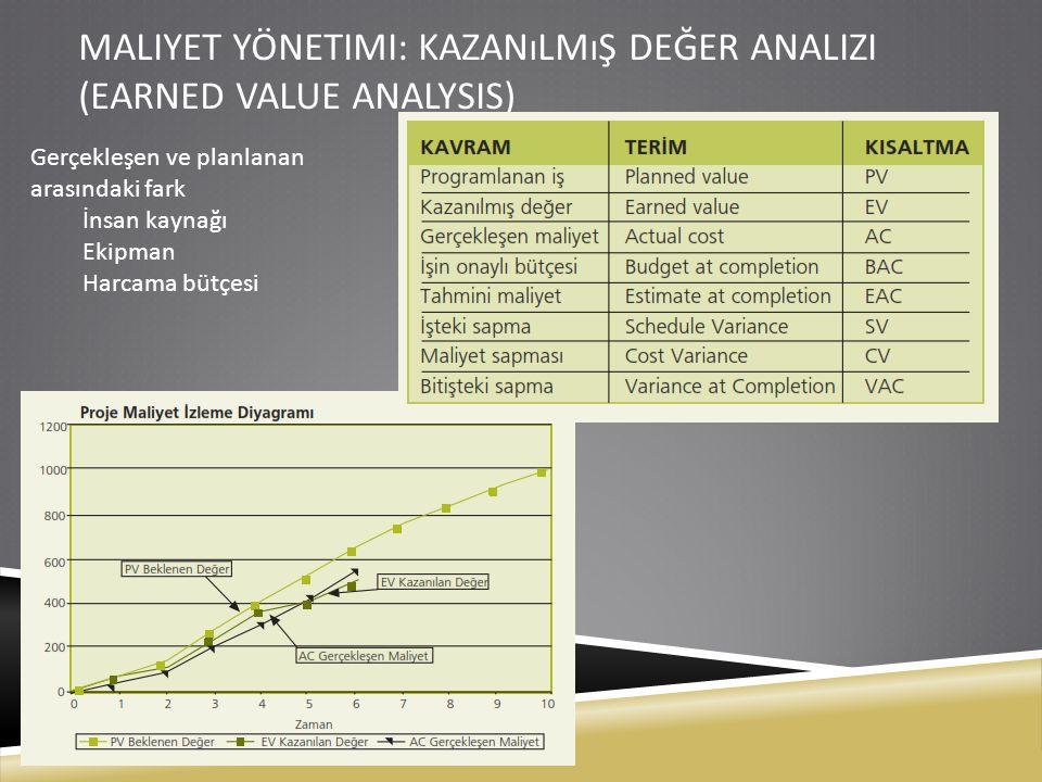 KAZANıLMıŞ DEĞER ANALIZI FormüllerProjenin altıncı ayı Planlanan değer (PV)10.000 TL Gerçekleşen maliyet (AC)15.000 TL Performans oranı (RP)%75 (0.75) Kazanılmış değer (EV = PV * RP )10.000 * 0.75 = 7500 Maliyet sapması (CV = EV – AC)7500-15.000 = -7500 İş programındaki (zamanda) sapma (SV = EV – PV)7500-10.000 = -2500 Maliyet performans indeksi (CPI = EV / AC)7500 / 15.000 = 0.50 (%50) İş programı performans indeksi (SPI = EV / PV)7500 / 10.000 = 0.75 (%75) Projenin bitişindeki tahmini maliyet (EAC = BAC /CPI)100.000/0.5 = 200.000 TL