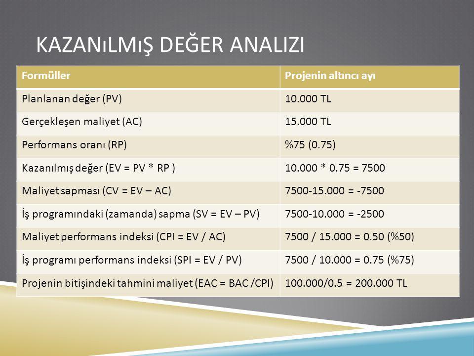 KAZANıLMıŞ DEĞER ANALIZI FormüllerProjenin altıncı ayı Planlanan değer (PV)10.000 TL Gerçekleşen maliyet (AC)15.000 TL Performans oranı (RP)%75 (0.75)