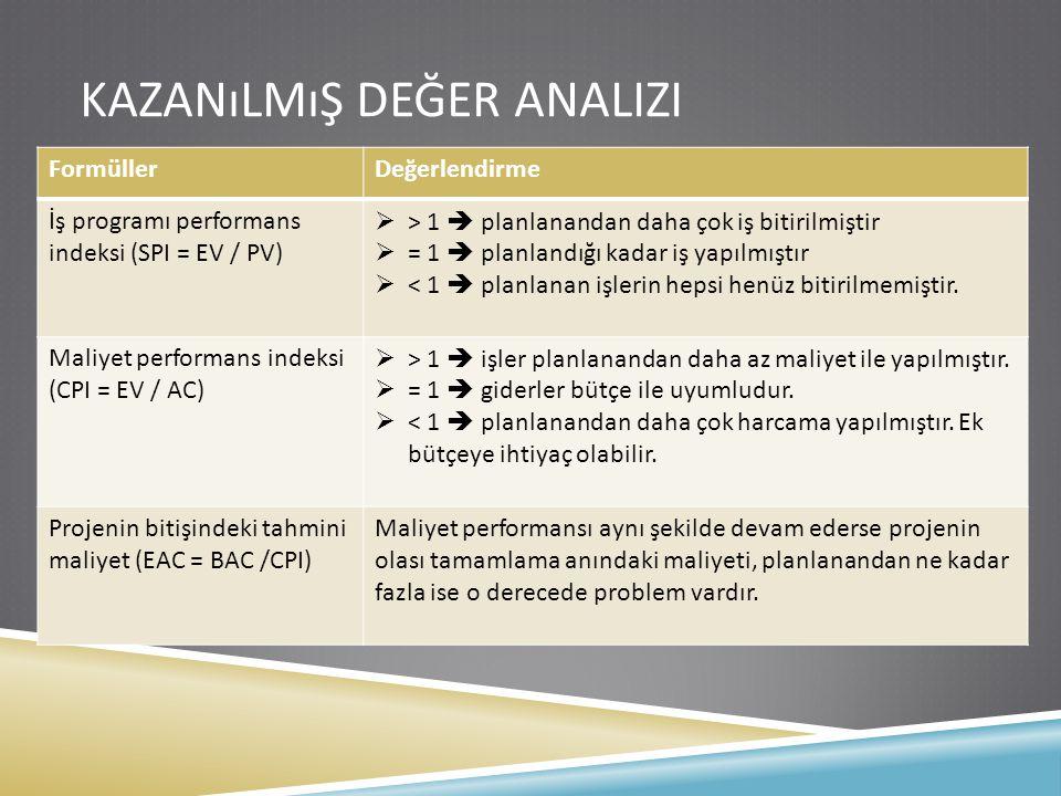 KAZANıLMıŞ DEĞER ANALIZI FormüllerDeğerlendirme İş programı performans indeksi (SPI = EV / PV)  > 1  planlanandan daha çok iş bitirilmiştir  = 1 