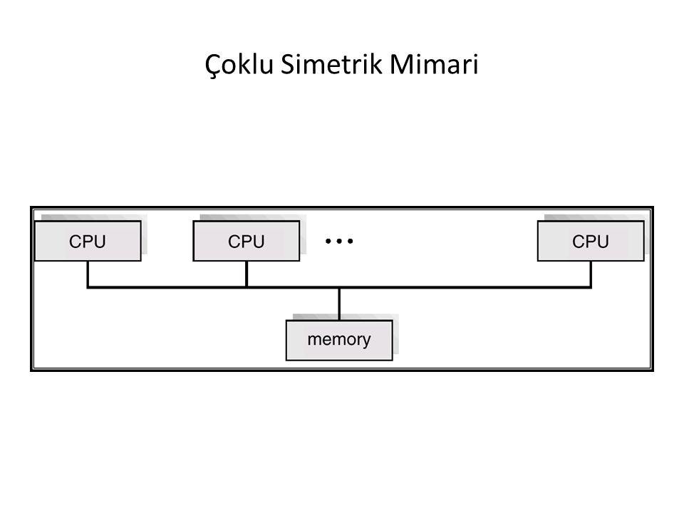Çoklu Simetrik Mimari
