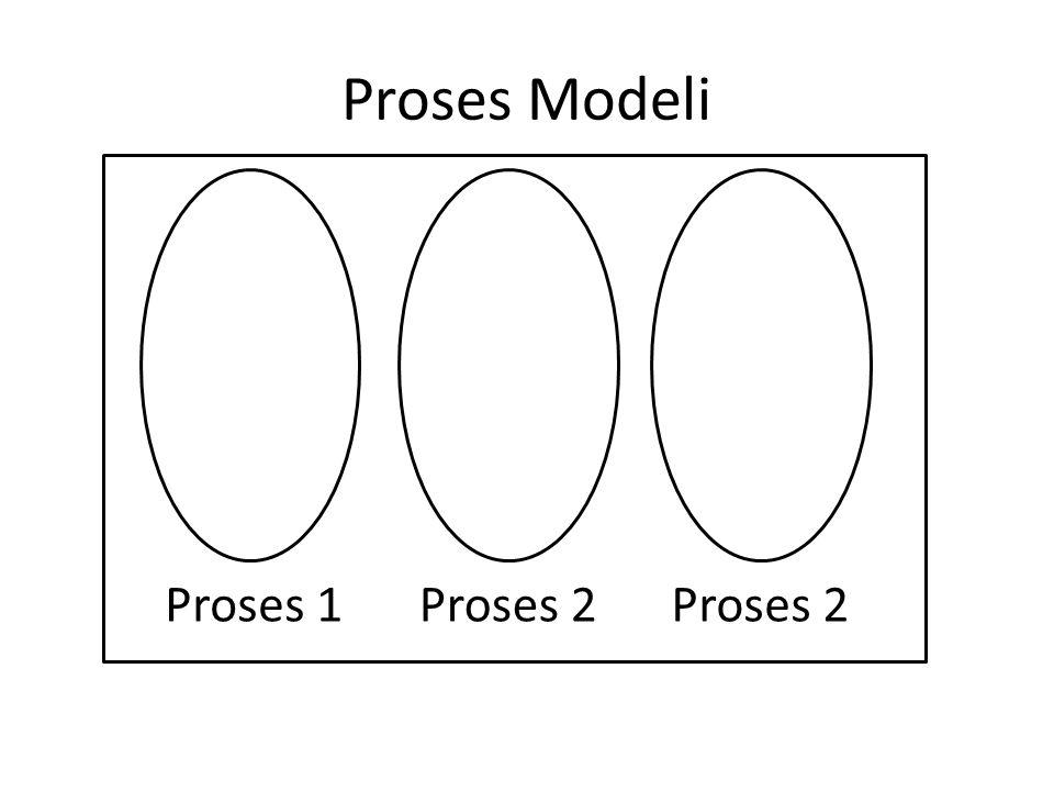 Proses Modeli Proses 1Proses 2