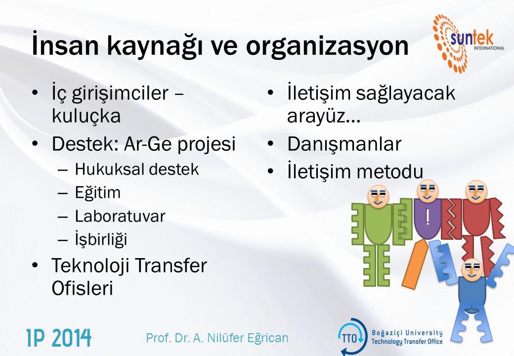 İnsan kaynağı ve organizasyon İç girişimciler – kuluçka Destek: Ar-Ge projesi – Hukuksal destek – Eğitim – Laboratuvar – İşbirliği Teknoloji Transfer Ofisleri İletişim sağlayacak arayüz… Danışmanlar İletişim metodu İ Prof.