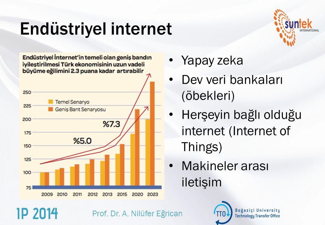 Endüstriyel internet Yapay zeka Dev veri bankaları (öbekleri) Herşeyin bağlı olduğu internet (Internet of Things) Makineler arası iletişim Prof.