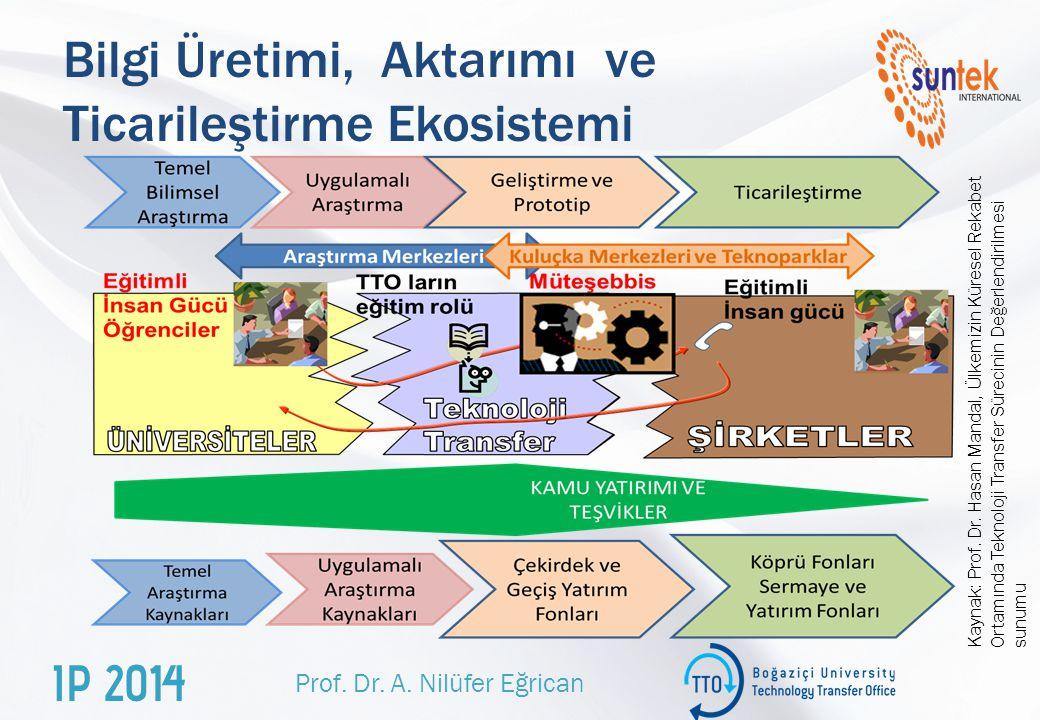 Bilgi Üretimi, Aktarımı ve Ticarileştirme Ekosistemi Prof.